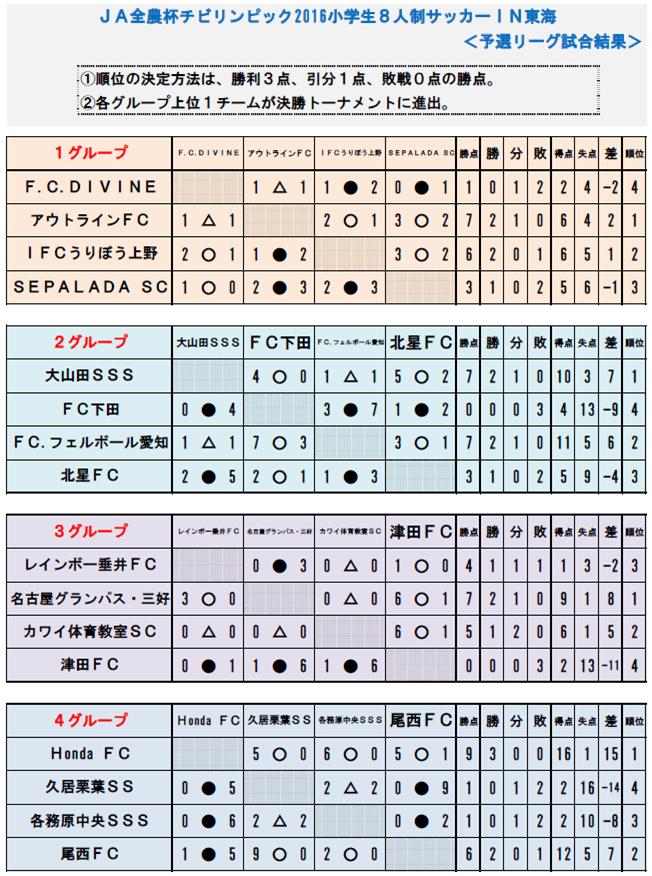 【予選】東海予選