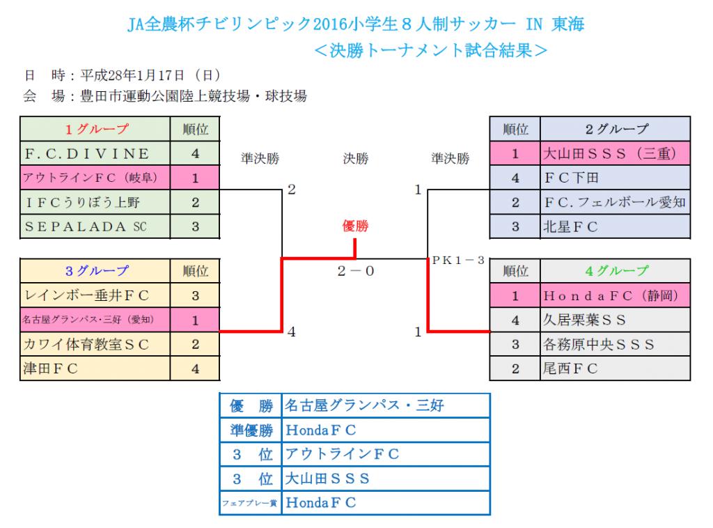 【決勝】東海予選結果