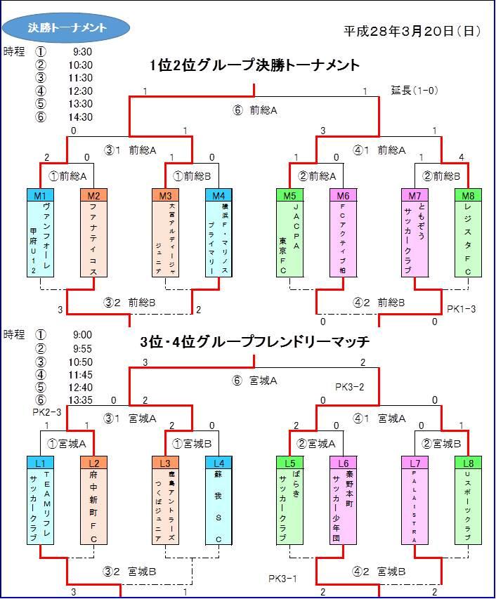 関東大会予選-決勝