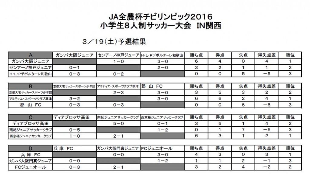 関西大会予選-予選