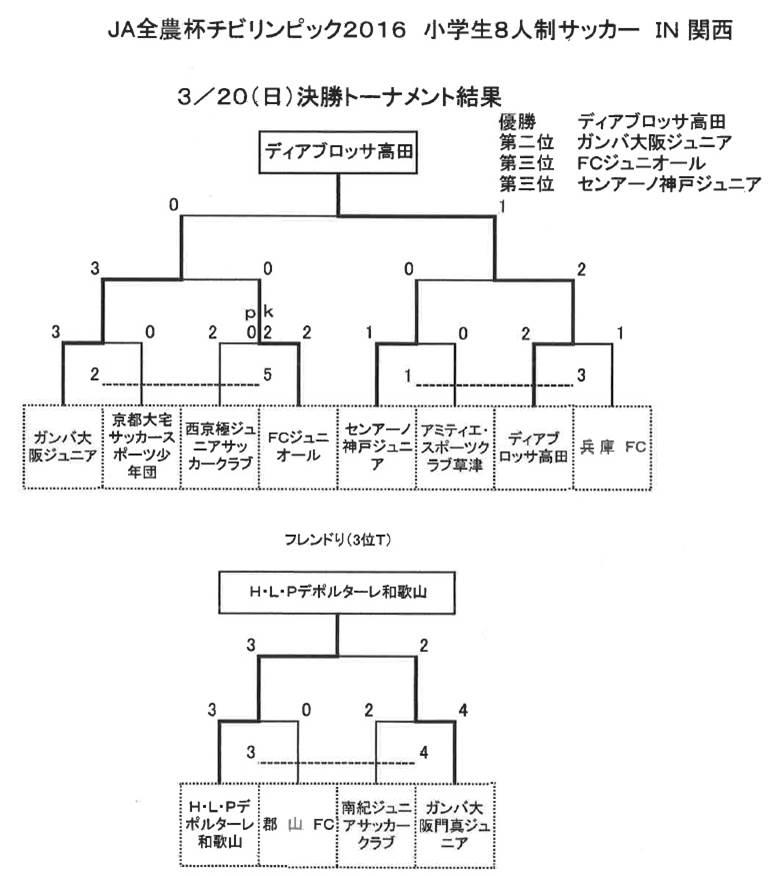 関西大会予選-決勝