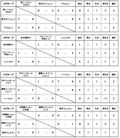 関東予選試合結果