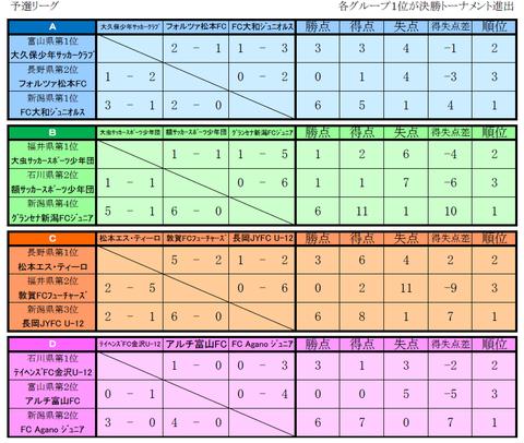 ≪北信越大会≫予選リーグ