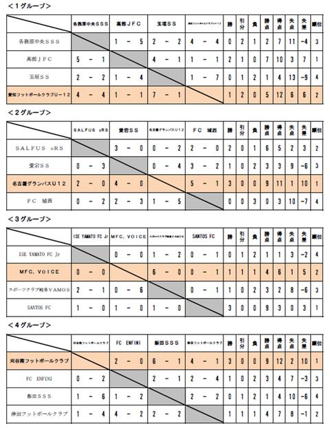 ≪東海大会≫予選リーグ