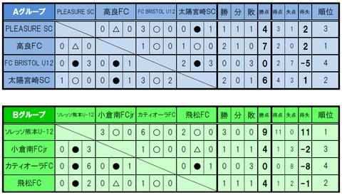 九州大会予選①
