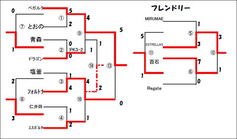 東北決勝トーナメント