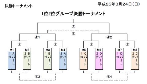 関東大会決勝トーナメント
