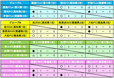 四国大会予選