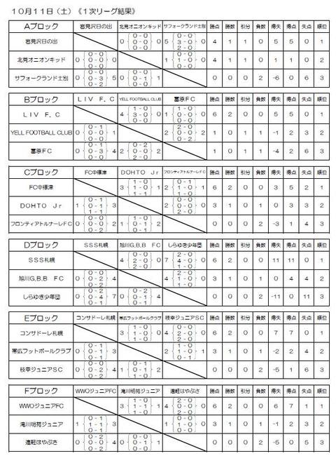 2014 チビリン 結果(成績順)1次リーグ