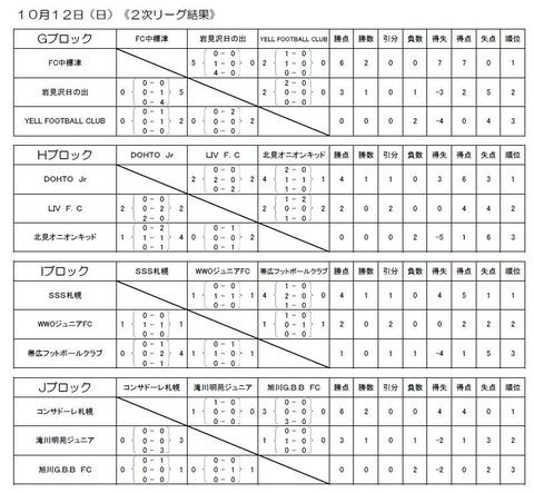 2014 チビリン 結果(成績順)2次リーグ
