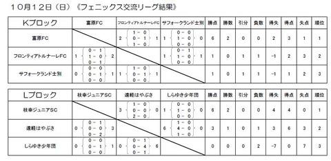 2014 チビリン 結果(成績順)フェニックス交流リーグ