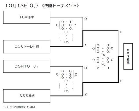 2014 チビリン 結果(成績順)トーナメント